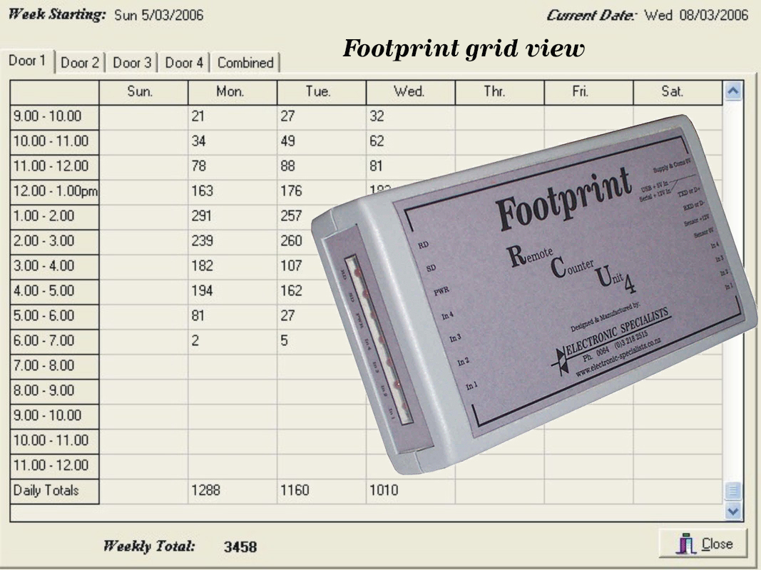Footprint report u0026 RCU4 receiver  sc 1 st  Electronic Specialists & Footprint People Counter | Electronic Specialists